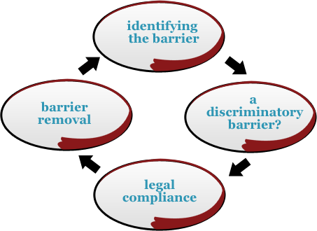 Disability equality is an on-going process of identification, assessment and barrier removal.